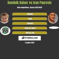 Dominik Kaiser vs Ivan Paurevic h2h player stats