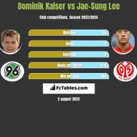 Dominik Kaiser vs Jae-Sung Lee h2h player stats