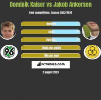 Dominik Kaiser vs Jakob Ankersen h2h player stats