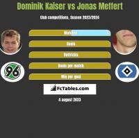 Dominik Kaiser vs Jonas Meffert h2h player stats