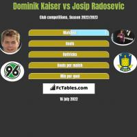 Dominik Kaiser vs Josip Radosevic h2h player stats