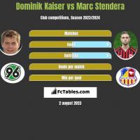 Dominik Kaiser vs Marc Stendera h2h player stats