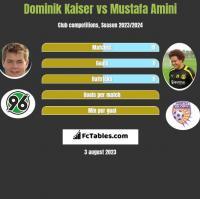 Dominik Kaiser vs Mustafa Amini h2h player stats