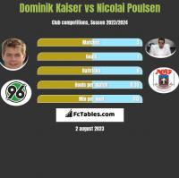 Dominik Kaiser vs Nicolai Poulsen h2h player stats