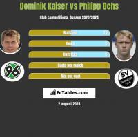Dominik Kaiser vs Philipp Ochs h2h player stats