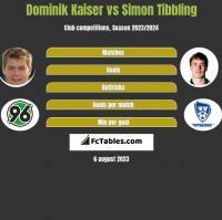 Dominik Kaiser vs Simon Tibbling h2h player stats
