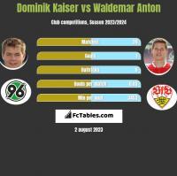 Dominik Kaiser vs Waldemar Anton h2h player stats