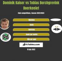 Dominik Kaiser vs Tobias Borchgrevink Boerkeeiet h2h player stats