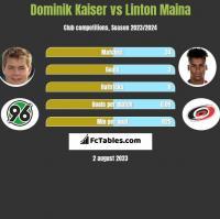 Dominik Kaiser vs Linton Maina h2h player stats