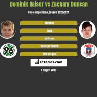 Dominik Kaiser vs Zachary Duncan h2h player stats
