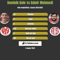 Dominik Kohr vs Admir Mehmedi h2h player stats