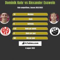 Dominik Kohr vs Alexander Esswein h2h player stats