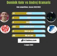 Dominik Kohr vs Andrej Kramaric h2h player stats
