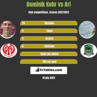 Dominik Kohr vs Ari h2h player stats