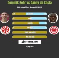 Dominik Kohr vs Danny da Costa h2h player stats