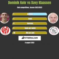 Dominik Kohr vs Davy Klaassen h2h player stats