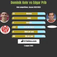 Dominik Kohr vs Edgar Prib h2h player stats