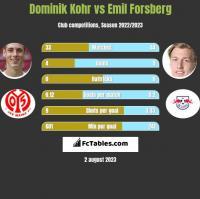 Dominik Kohr vs Emil Forsberg h2h player stats