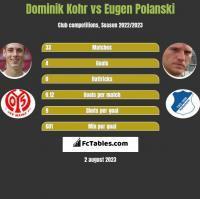 Dominik Kohr vs Eugen Polanski h2h player stats