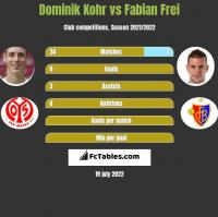 Dominik Kohr vs Fabian Frei h2h player stats