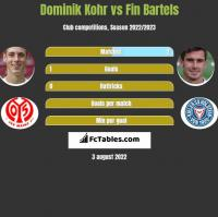 Dominik Kohr vs Fin Bartels h2h player stats