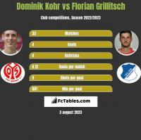 Dominik Kohr vs Florian Grillitsch h2h player stats