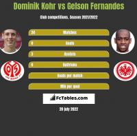 Dominik Kohr vs Gelson Fernandes h2h player stats
