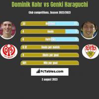 Dominik Kohr vs Genki Haraguchi h2h player stats