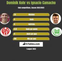 Dominik Kohr vs Ignacio Camacho h2h player stats