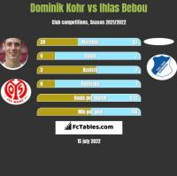 Dominik Kohr vs Ihlas Bebou h2h player stats