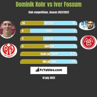 Dominik Kohr vs Iver Fossum h2h player stats