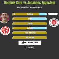 Dominik Kohr vs Johannes Eggestein h2h player stats