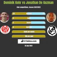 Dominik Kohr vs Jonathan De Guzman h2h player stats