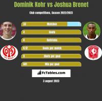 Dominik Kohr vs Joshua Brenet h2h player stats
