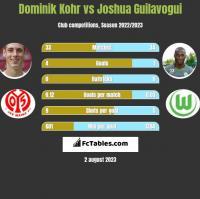 Dominik Kohr vs Joshua Guilavogui h2h player stats