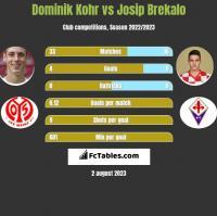 Dominik Kohr vs Josip Brekalo h2h player stats
