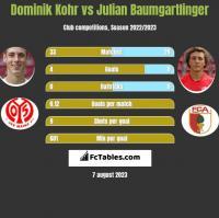 Dominik Kohr vs Julian Baumgartlinger h2h player stats
