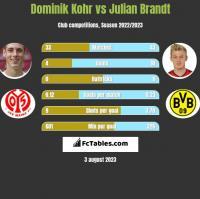 Dominik Kohr vs Julian Brandt h2h player stats