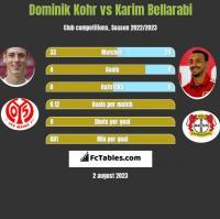 Dominik Kohr vs Karim Bellarabi h2h player stats