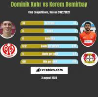 Dominik Kohr vs Kerem Demirbay h2h player stats