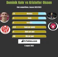 Dominik Kohr vs Kristoffer Olsson h2h player stats