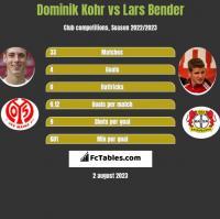 Dominik Kohr vs Lars Bender h2h player stats