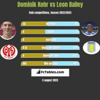 Dominik Kohr vs Leon Bailey h2h player stats