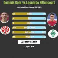 Dominik Kohr vs Leonardo Bittencourt h2h player stats
