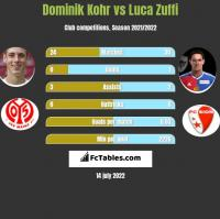 Dominik Kohr vs Luca Zuffi h2h player stats