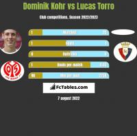 Dominik Kohr vs Lucas Torro h2h player stats