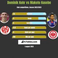 Dominik Kohr vs Makoto Hasebe h2h player stats