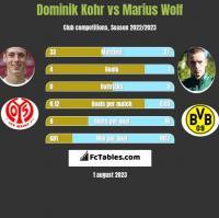 Dominik Kohr vs Marius Wolf h2h player stats