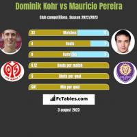 Dominik Kohr vs Mauricio Pereira h2h player stats