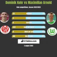 Dominik Kohr vs Maximilian Arnold h2h player stats